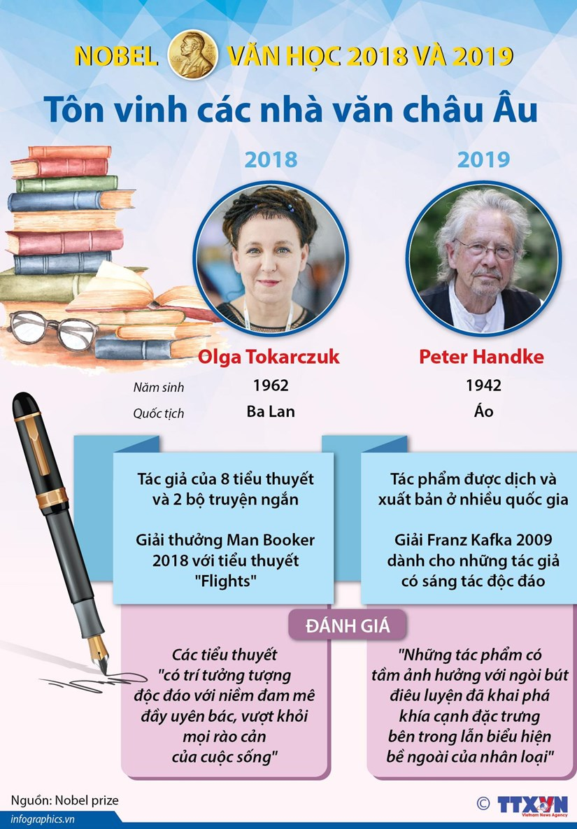nobel van hoc 2018 va 2019 ton vinh cac nha van chau au