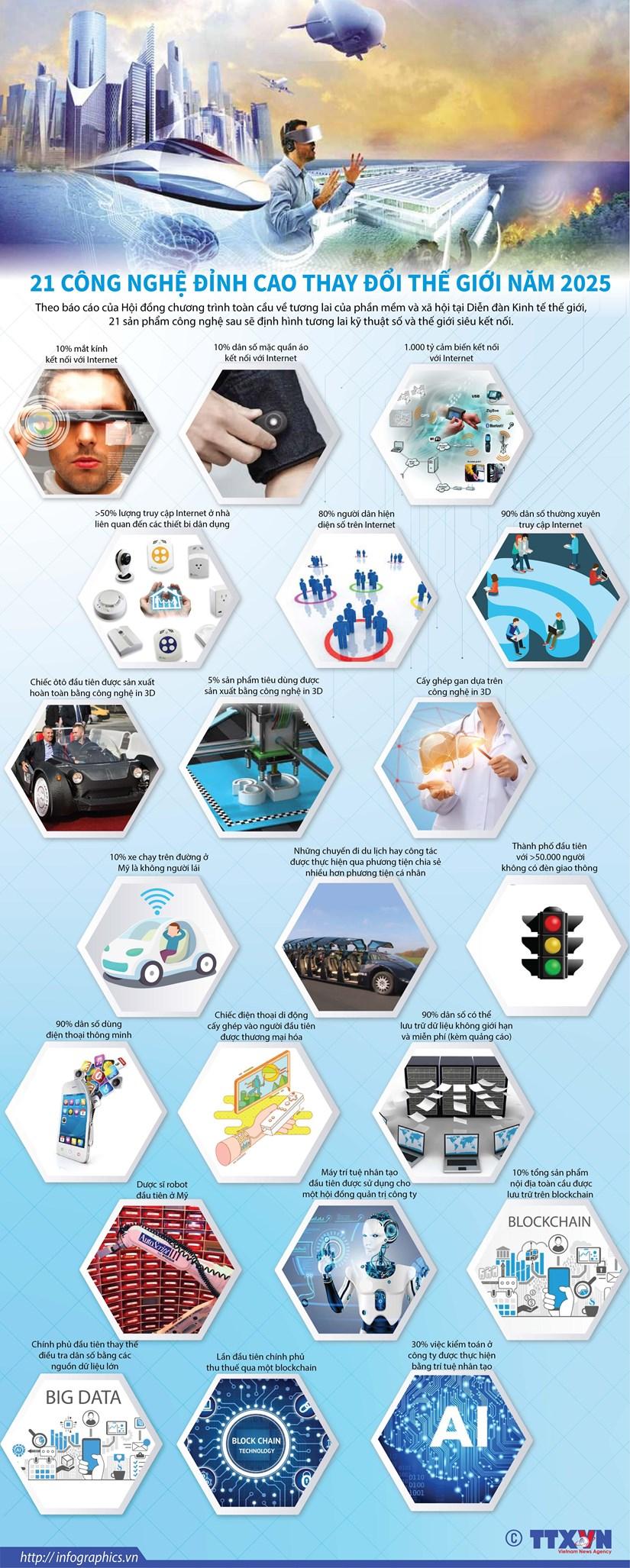 [Infographics] 21 công nghệ đỉnh cao thay đổi thế giới năm 2025