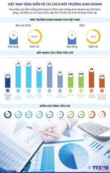 infographics viet nam tang diem ve cai cach moi truong kinh doanh