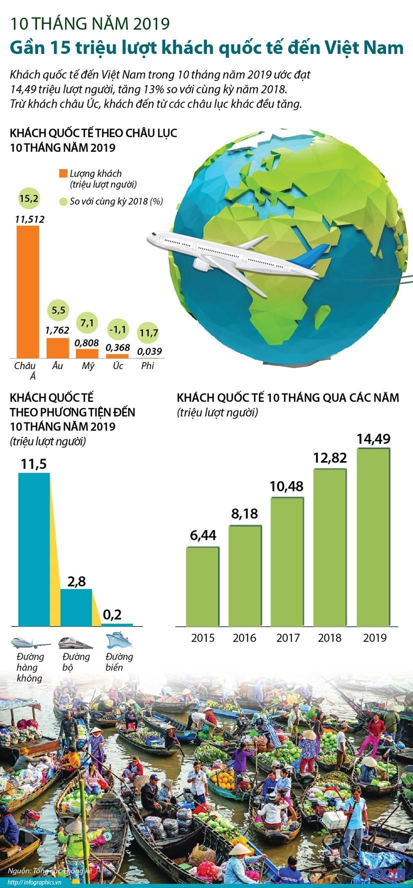 14,49 triệu lượt khách quốc tế đến Việt Nam