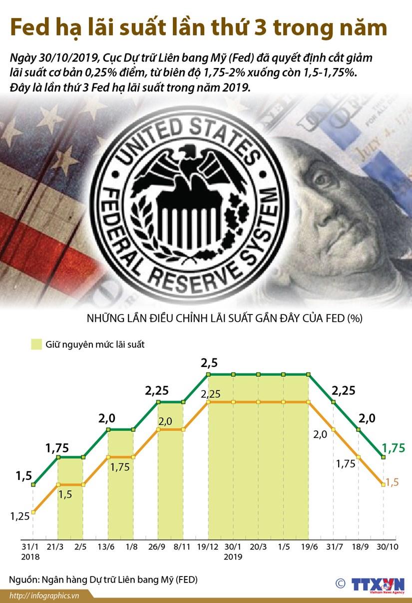 [Infographics] Fed hạ lãi suất lần thứ ba nhằm hỗ trợ nền kinh tế Mỹ