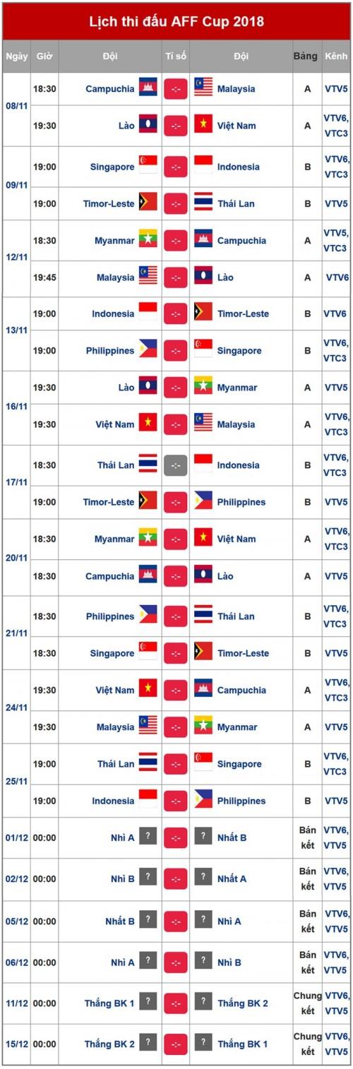 Lịch thi đấu của đội tuyển Việt Nam tại AFF Suzuki Cup 2018