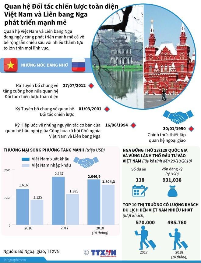 Quan hệ Đối tác chiến lược toàn diện Việt - Nga phát triển mạnh mẽ