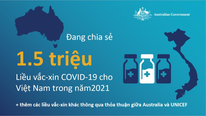 australia ho tro 15 trieu lieu vac xin covid 19 cho viet nam trong nam 2021