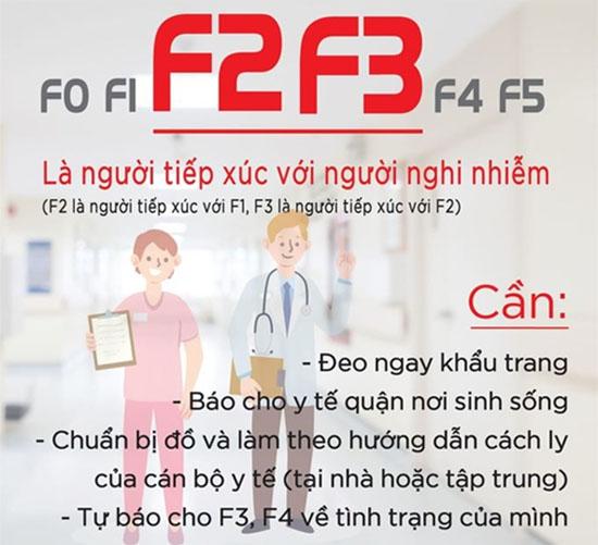 Người dân không nên hoang mang tự đánh giá mình là F3, F4