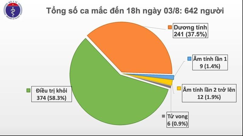 Thêm 21 ca mắc Covid-19 tại Đà Nẵng và Quảng Nam
