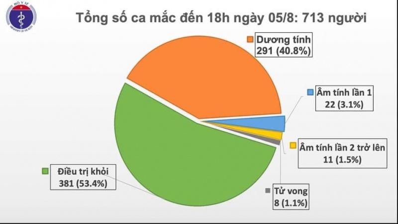 Thêm 41 ca mắc Covid-19, trong đó có 40 ca liên quan tới Đà Nẵng