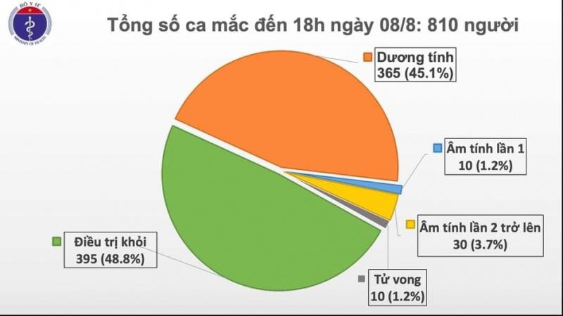 Thêm 21 ca mắc Covid-19 mới, trong đó 20 ca liên quan tới Đà Nẵng