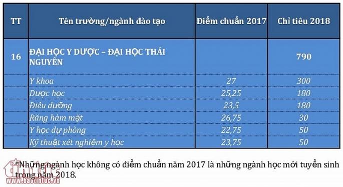 diem chuan nam 2017 va chi tieu 2018 cua cac truong dao tao nganh y duoc