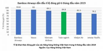 bamboo airways bay dung gio nhat toan nganh hang khong viet nam 6 thang dau nam 2019