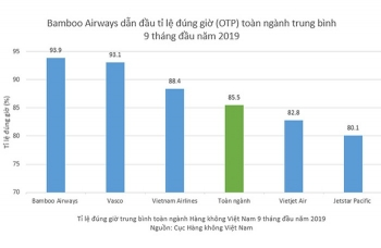 hang khong viet nam 9 thang dau nam 2019 bamboo airways dan dau ti le bay dung gio