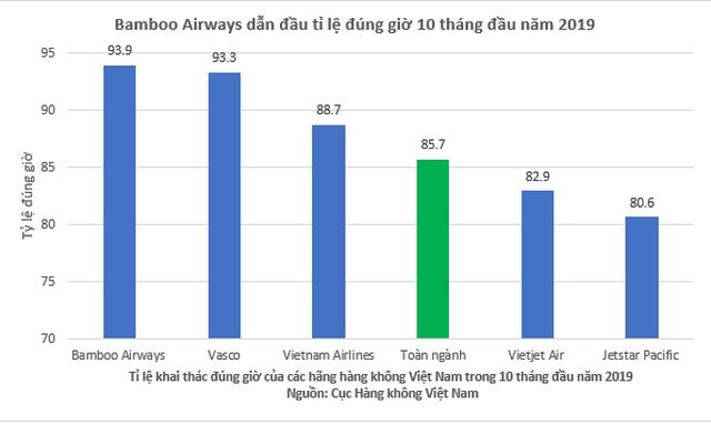 bamboo airways bay dung gio nhat toan nganh hang khong viet nam 10 thang dau nam