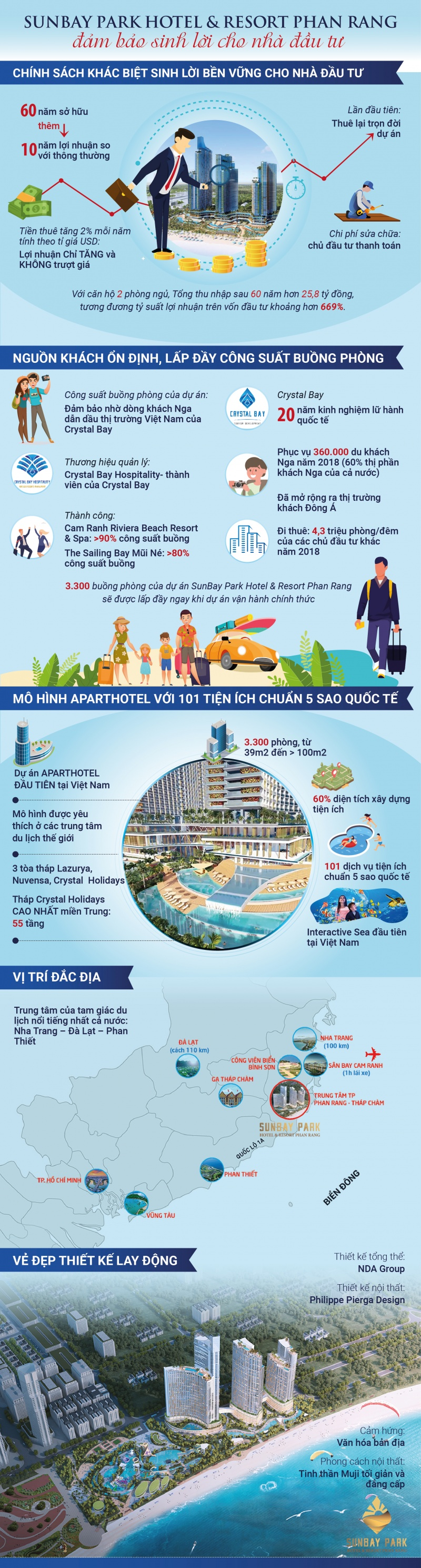 sunbay park hotel resort phan rang kenh dau tu sinh loi va tang ben vung