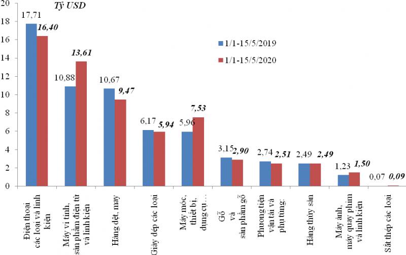 Cán cân thương mại hàng hóa Việt Nam ước tính thặng dư 1880 triệu USD  trong 5 tháng đầu 2020