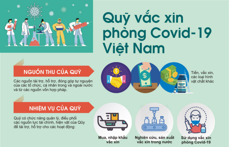 da nhan duoc 8645 ty dong ung ho quy vaccine phong covid 19
