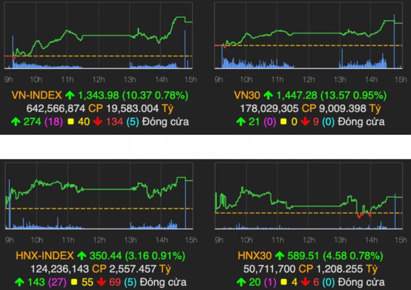 Ngân hàng quay trở lại kéo VN-Index tăng 10 điểm