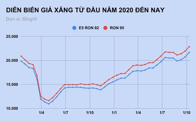 Giá xăng tiếp tục tăng mạnh vào ngày mai?