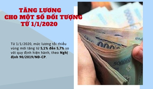 Tăng lương từ 1/1/2020 cho một số đối tượng