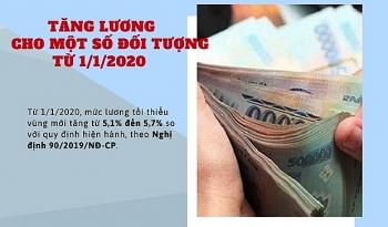tang luong tu 112020 cho mot so doi tuong