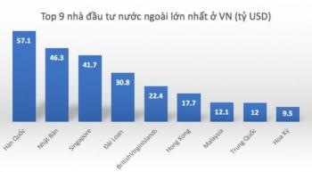 Những con số thống kê cho biết quan hệ kinh tế Việt – Mỹ