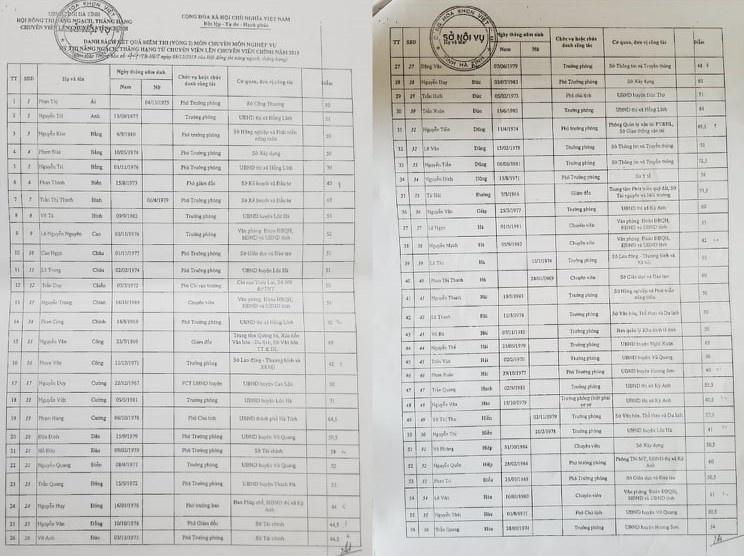 """Kỳ 2: Hà Tĩnh """"xin"""" Bộ Nội vụ sửa đổi tiêu chuẩn ngạch cho các Phó Giám đốc Sở"""