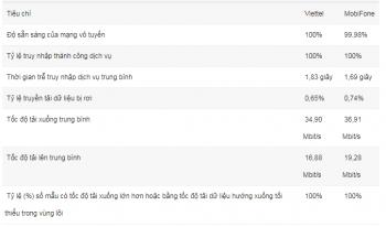 do chat luong dich vu 4g cua viettel va mobifone
