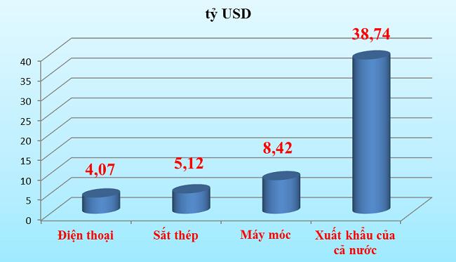 Kim ngạch xuất khẩu máy móc, thiết bị tăng tăng 43%