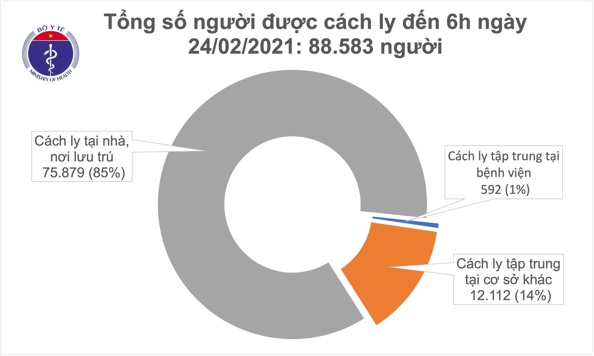 Sáng 24/2, Việt Nam ghi nhận thêm 2 ca mắc mới Covid-19