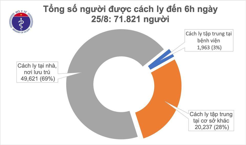 Sáng 25/2, không có ca mắc mới Covid-19, đã có hơn 1800 bệnh nhân khỏi bệnh
