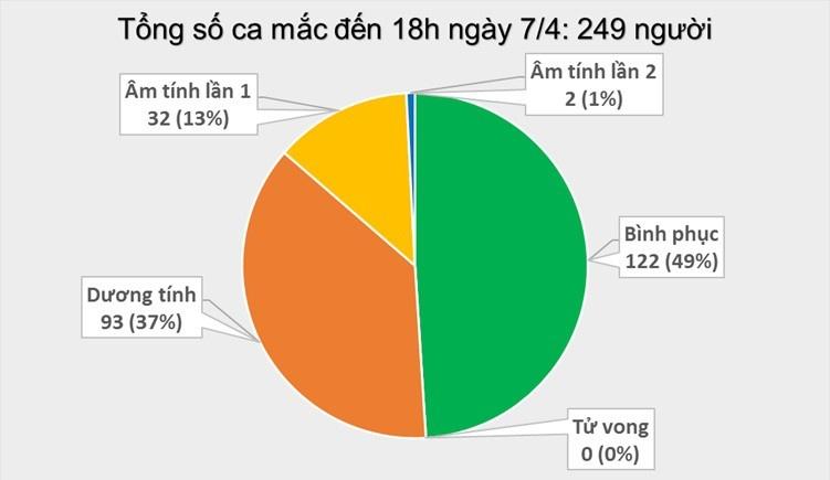 Thêm 4 ca mắc mới trong ngày 7/4, Việt Nam ghi nhận 249 trường hợp mắc COVID-19