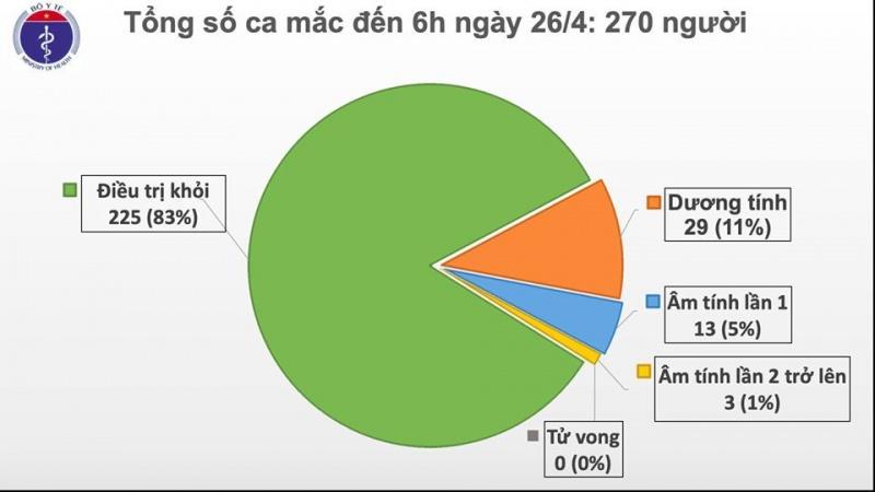 sang 264 khong co ca moi mac covid 19 da co 225 ca khoi benh