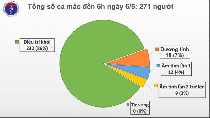 khong ghi nhan ca mac moi chi con 39 nguoi dang dieu tri