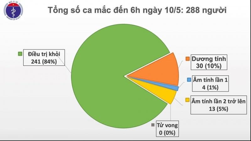 sang 105 viet nam khong co ca mac moi chi con 30 benh nhan duong tinh voi sars cov 2