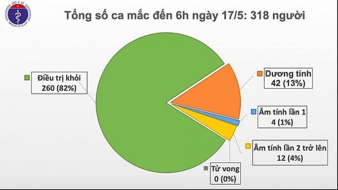 31 ngay viet nam khong co ca lay nhiem covid 19 trong cong dong
