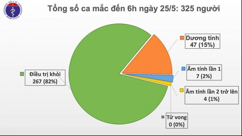 Có 11/58 trường hợp đang điều trị đã âm tính virus SARS-CoV-2