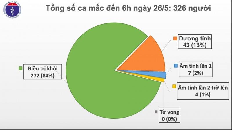 Tròn 40 ngày, Việt Nam không có ca lây nhiễm trong cộng đồng