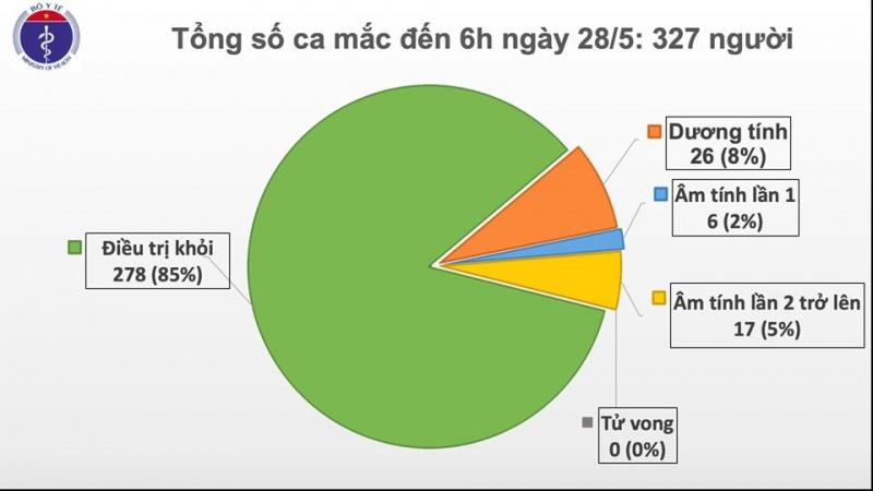 Việt Nam đã có 42 ngày không ghi nhận trường hợp lây nhiễm trong cộng đồng