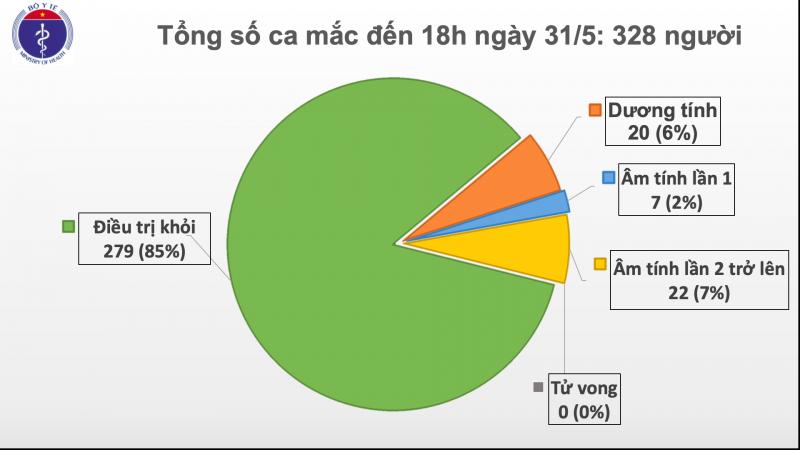 Chiều 31/5, Việt Nam không ghi nhận ca mắc mới, chỉ còn 20 bệnh nhân dương tính với virus SARS-CoV-2