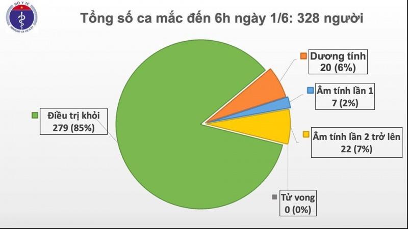 Sáng 1/6, Việt Nam không ghi nhận ca mắc COVID-19 mới, 22 bệnh nhân có kết quả xét nghiệm âm tính 2 lần trở lên với SARS-CoV-2