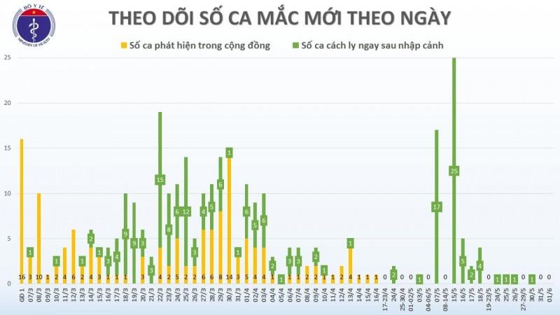 46 ngày Việt Nam không có ca lây nhiễm COVID-19 trong cộng đồng