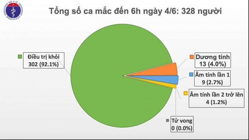 49 ngày Việt Nam không có ca lây nhiễm trong cộng đồng, hơn 92% tổng số bệnh nhân đã được điều trị khỏi