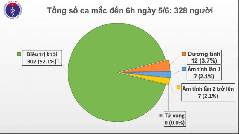 Tròn 50 ngày Việt Nam không có ca lây nhiễm trong cộng đồng