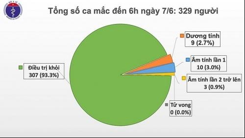 Sáng 7/6 không phát hiện các mắc mới, Việt Nam chỉ còn 9 bệnh nhân dương tính với SARS-CoV-2