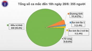 chieu 286 khong co ca mac moi viet nam con 15 truong hop duong tinh voi virus sars cov 2