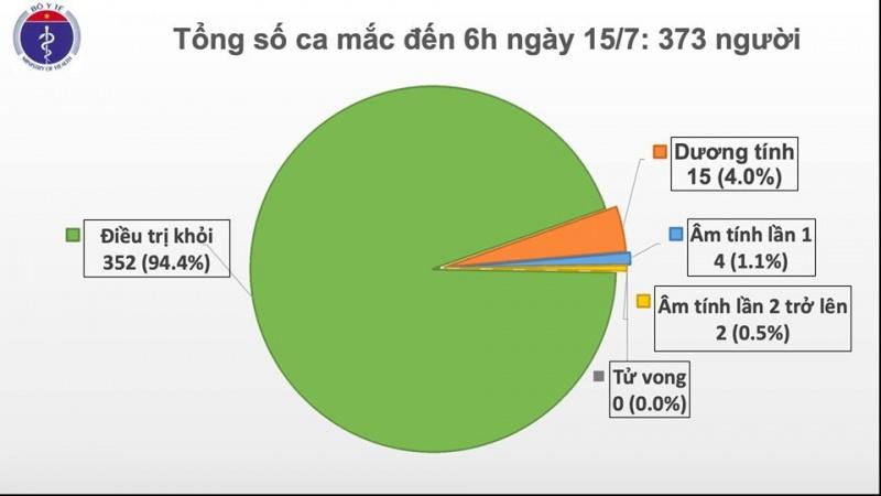 Tròn 90 ngày Việt Nam không có ca lây nhiễm trong cộng đồng