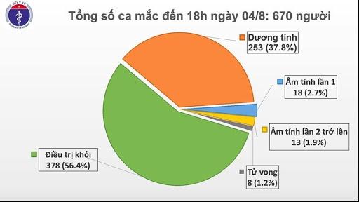 Thêm 18 trường hợp mắc COVID-19, trong đó có 17 ca liên quan đến Đà Nẵng