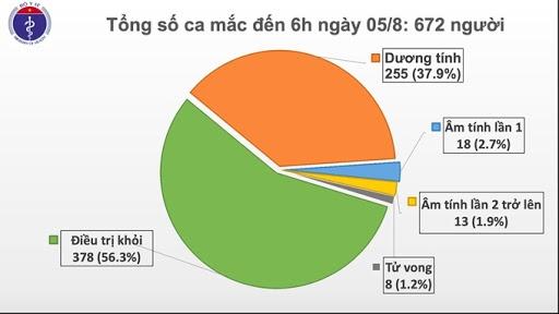 Thêm 2 ca mắc COVID-19 tại Quảng Nam, liên quan đến bệnh viện Đà Nẵng