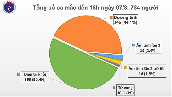 Chiều 7/8, ghi nhận thêm 34 ca mắc mới; 3 bệnh nhân khỏi bệnh