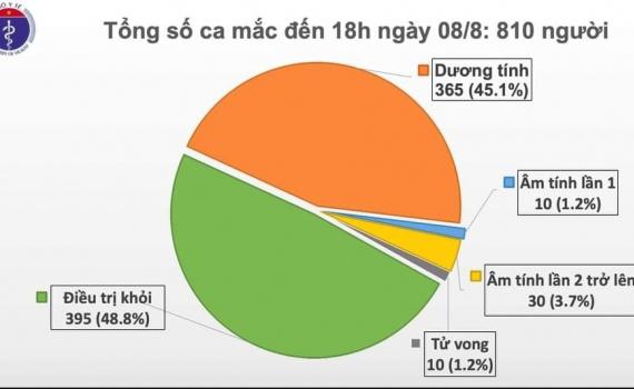 Thêm 21 ca dương tính với SARS-CoV-2, Việt Nam có 810 trường hợp mắc COVID-19