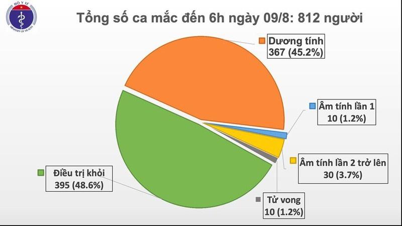 Thêm hai ca mắc COVID-19 tại Hà Nội và Bắc Giang